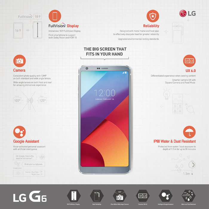 LG G6 infografika