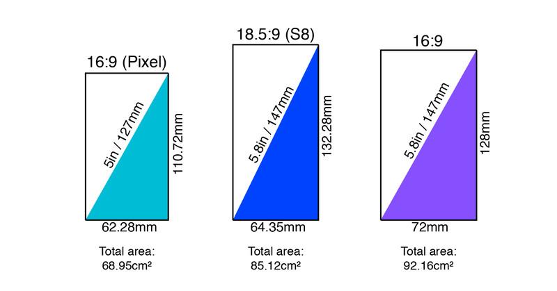 Google Pixel Galaxy S8 usporedba veličine zaslona